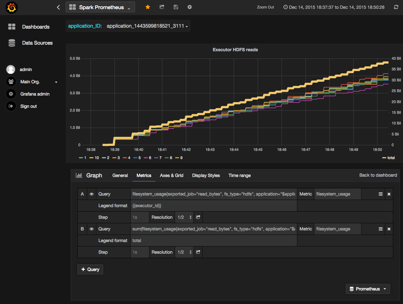 Example of Prometheus plot in Grafana