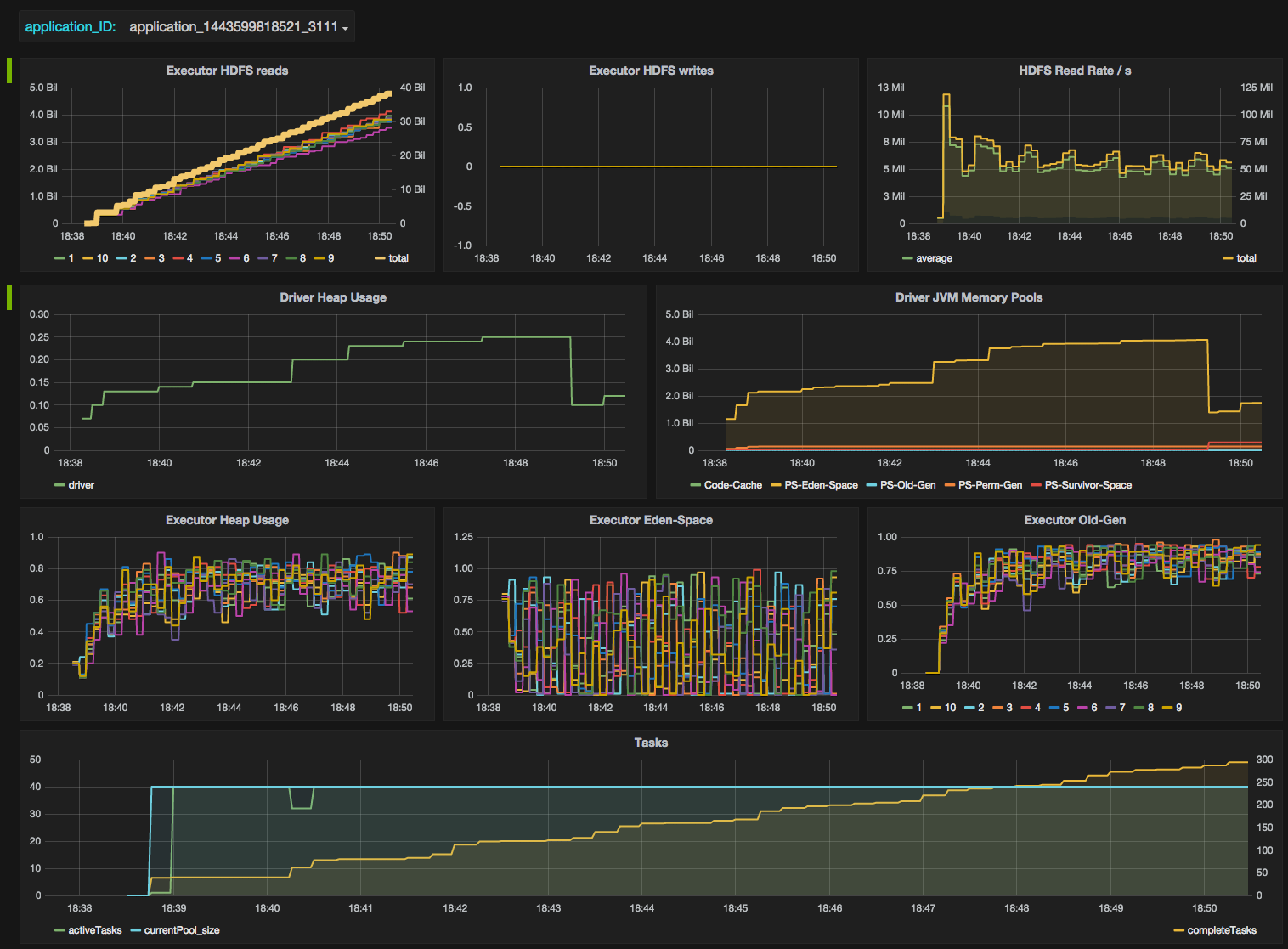 Full Spark Grafana dashboard